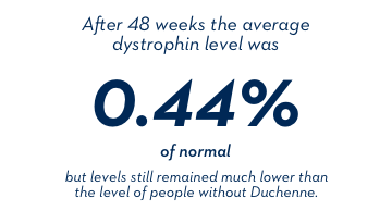 After 48 weeks the average dystrophin level was 0.44% of normal, but levels still remained much lower than the level of people without Duchenne.