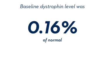 Baseline dystrophin level was 0.16% of normal