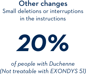 Other changes: small deletions or interruptions in the instructions 20% of people with Duchenne (Not treatable with EXONDYS 51)