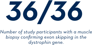 36/36 - Number of study participants with a muscle biopsy confirming exon skipping in the dystrophin gene.
