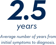 2.5 years - Average number of years from initial symptoms to diagnosis