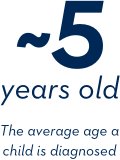 ~5 years old - The average age a child is diagnosed