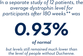 In a separate study of 12 patients, the average dystrophin level for participants after 180 weeks** was 0.93% of normal, but levels still remained much lower than the level of people without Duchenne. ** Baseline levels were not available for all participants.